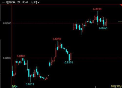 在岸人民币收盘较昨日下跌63点