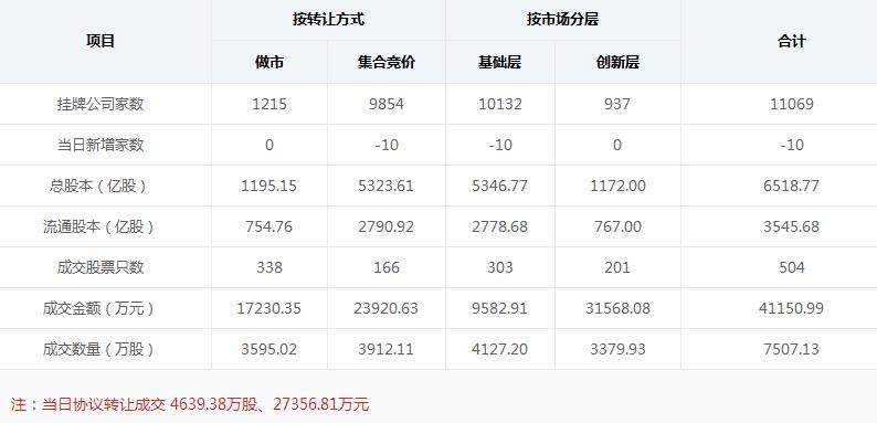 新三板早报:新增挂牌企业5家 拟IPO企业金达莱2018上半年净利1.03亿