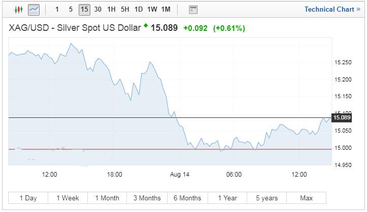 8月14日白银价格走势分析