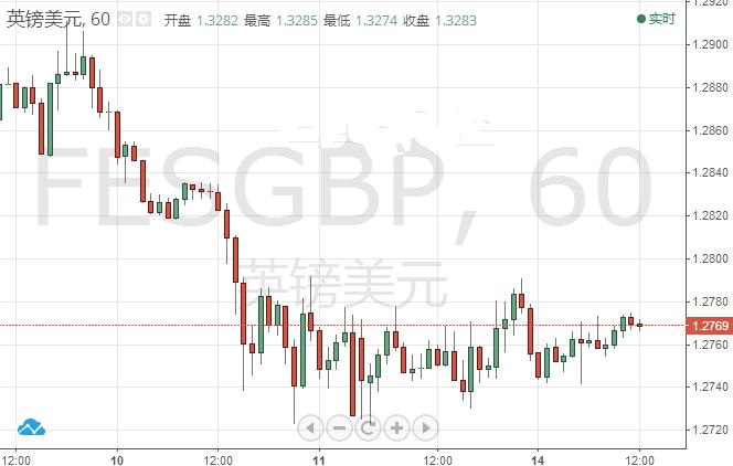 英镑/美元短线回升困难大 关注失业率数据