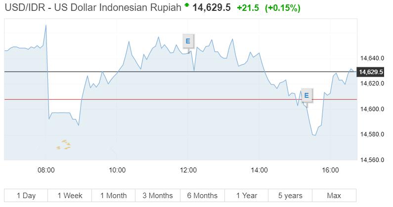 印尼央行加息 已是年内第四次