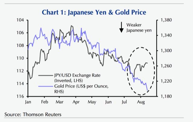 美元将要取代黄金 成为避险资产?
