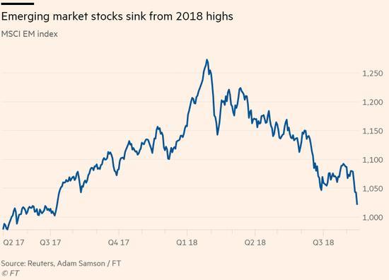 新兴市场股指跌入熊市区域 腾讯业绩低迷雪上加霜