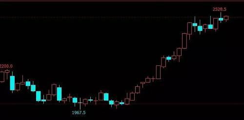 焦炭指数日线走势图