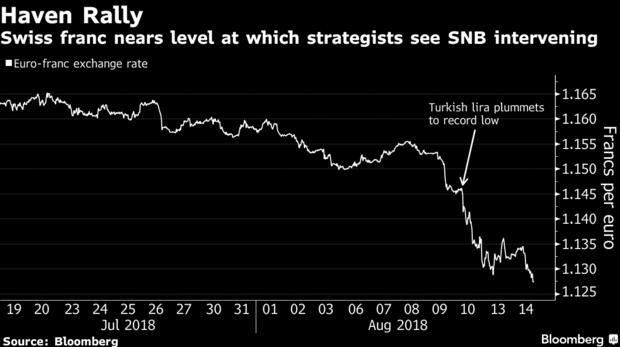 投行称瑞士央行不会放任瑞郎上涨