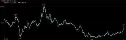 """而如今,""""低调安静""""太久的PTA终于憋不住了,爆发而起。7月中旬以来,PTA节节攀升,今日PTA再次大涨,涨幅超5%,至此,PTA已猛涨21天,价格创近5年新高,成交额超沪深两市总和,时隔多年再次成为市场的热门品种。"""