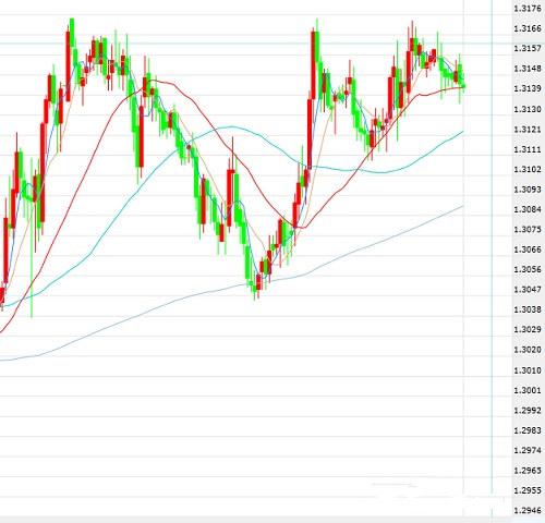 美元/加元趋势追踪