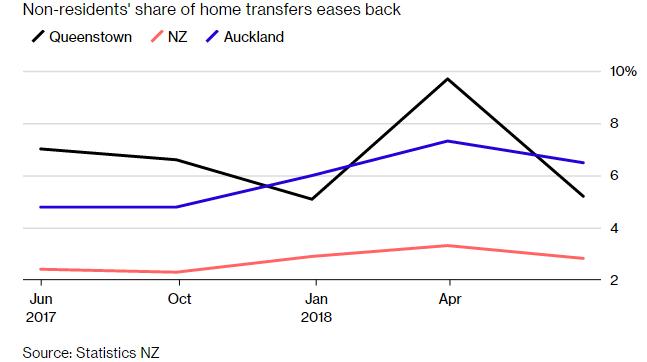 新西兰出台新法规 外国土豪被禁止购买现房