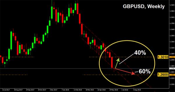 本周欧元英镑日元走势预测