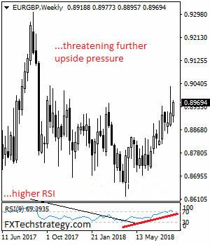 欧元/英镑镑一周预测