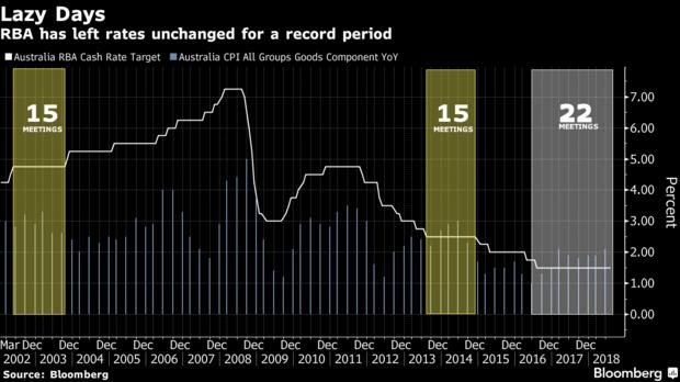 澳联储坚持经济乐观看法 利率需维持在纪录低位