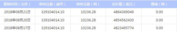 最新白银ETF持仓量与上日持平(2018年8月22日)