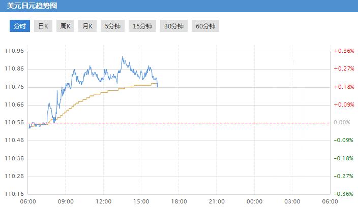 贸易谈判乐观情绪升温 美元/日元上扬