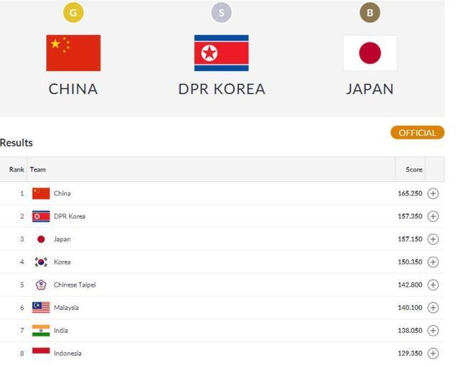 中国体操女团冠军 实现了亚运会该项目12连胜!
