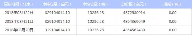 2018年8月23日 最新白银ETF持仓量与上日持平