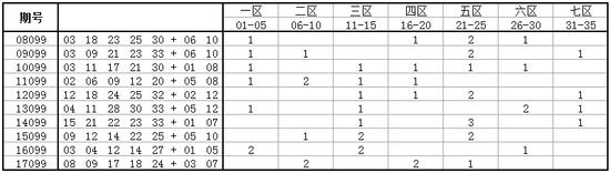 独家-大乐透第18099期历史同期号码走势分析