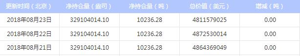 最新白银ETF持仓量与上日持平(2018年8月24日)