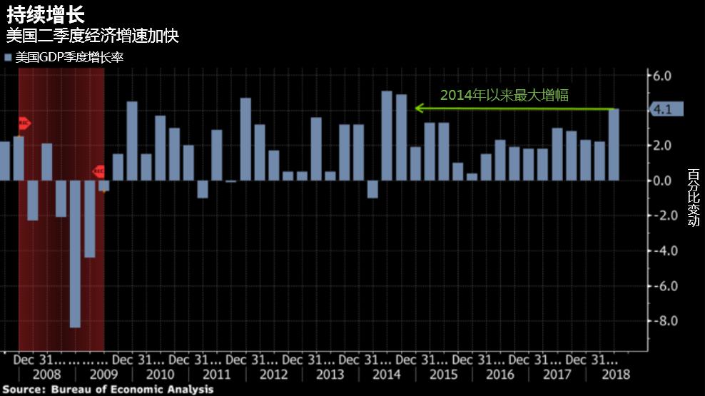 本周贸易局势仍是热点 通胀需关注