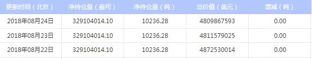 2018年8月27日 最新白银ETF持仓量与上日持平