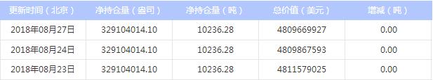 最新白银ETF持仓量与上日持平(2018年8月28日)