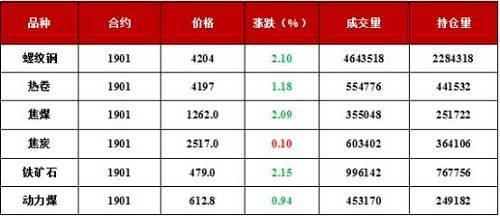 今日全国共有4家钢厂发布调价信息,价格集中下调,调整幅度为-80~0元/吨。