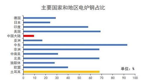 数据来源:国际统计局,Mysteel钢材事业部