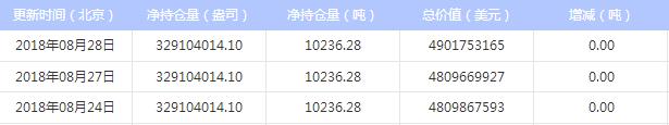 2018年8月29日 今日白银ETF持仓量与上日持平