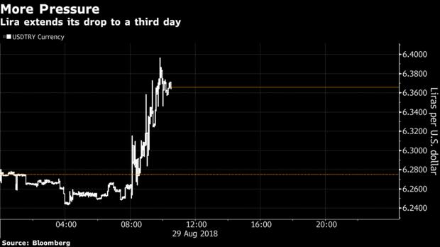 土耳其央行出手 然投资者信心未被提振