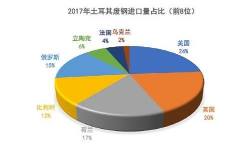 数据来源:钢联数据