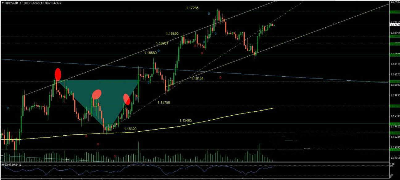 欧元/美元技术预测