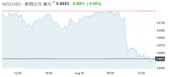 纽元重挫近1% 澳元也遭打压