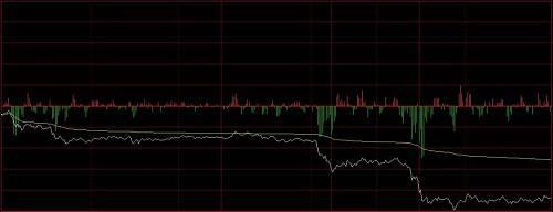 昨日夜盘开盘后焦炭便一路小幅震荡下跌,在跌至2%的幅度左右便稳住了局势,一直维持至今日10点左右。随后突然在半个小时内便下跌了2%左右,继续低位横盘运行。在接近午盘收盘时,再次快速下跌,将今日焦炭的跌幅锁定在5%左右。截止今日收盘,焦炭主力1901合约报收2448元/吨,跌幅5.28%,成交逾95万手。