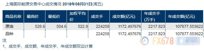 中国INE原油喜迎首轮交割 全球最大石油进口国显威