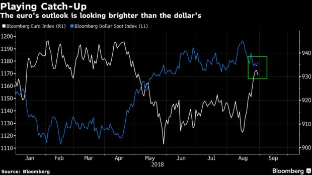 强美元弱欧元局势或将逆转