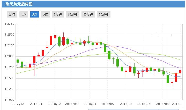 欧元兑美元有望年底前大涨