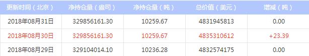 最新白银ETF持仓量与上日持平(2018年9月3日)