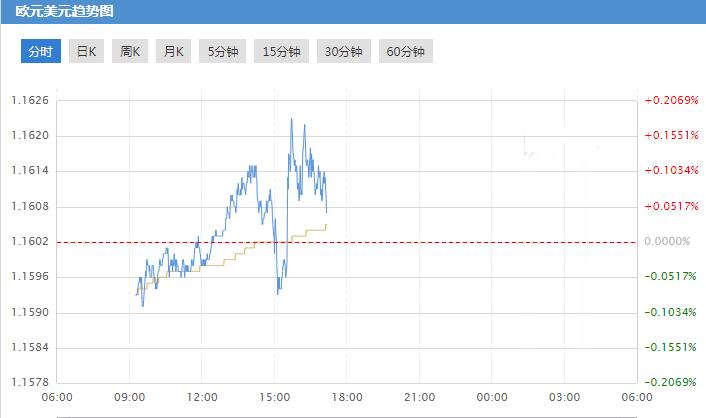 欧元/美元技术前瞻