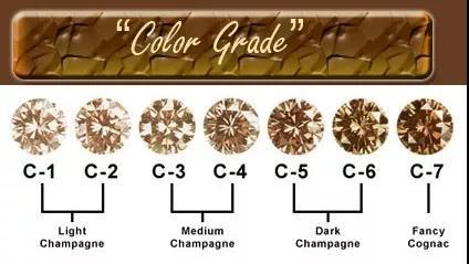 彩钻的颜色分级