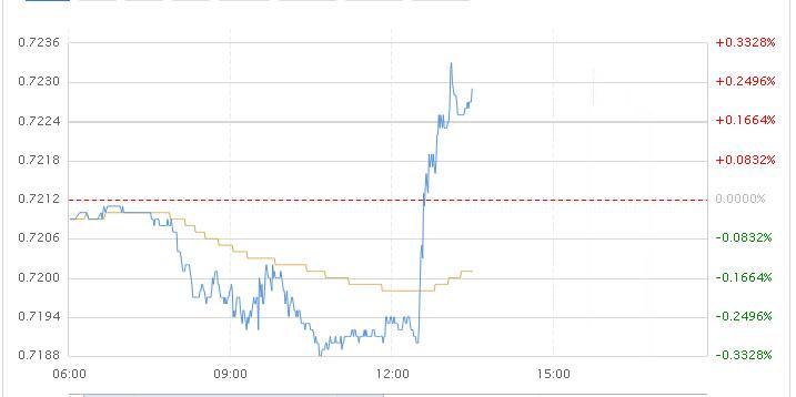 澳联储维持低利率 长期看跌