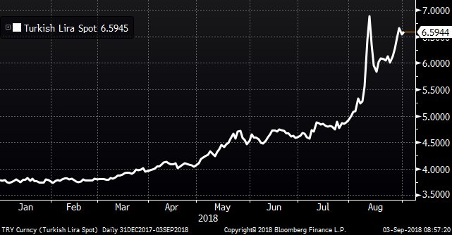里拉暴跌 土耳其通胀率飙升至18%