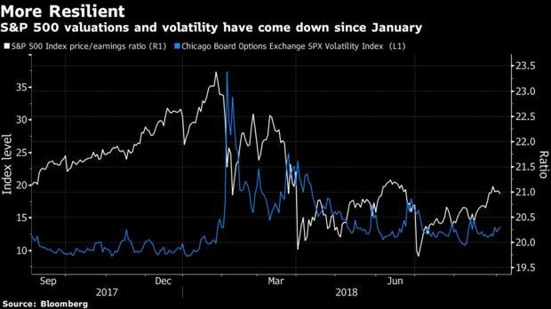 市场动乱之秋 投资者需系好安全带