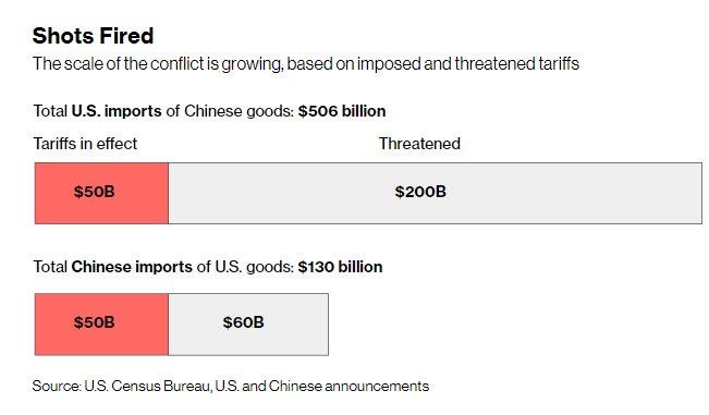 瑞银称贸易战或使关税飙升至二战水平