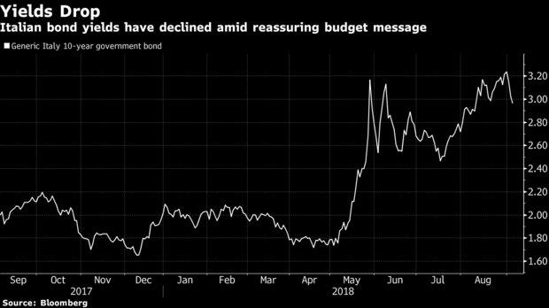 意大利预算计划或遵守欧盟规定