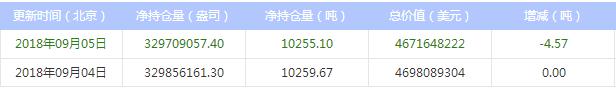 最新白银ETF持仓比上日减少4.57吨(2018年9月06日)