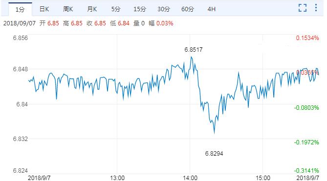 六大投行评最新人民币兑美元汇率走势分析