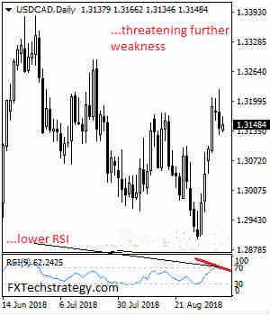 美元/加元最新走势预测