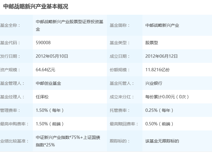 2018年9月7日中邮战略新兴产业混合590008基金净值查询_中邮战略新兴产业混合最新净值2018年
