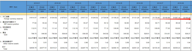 中国8月末外汇储备环比减少82亿美元