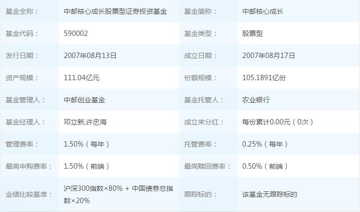 2018年9月7日中邮核心成长590002基金净值查询_中邮核心成长最新净值