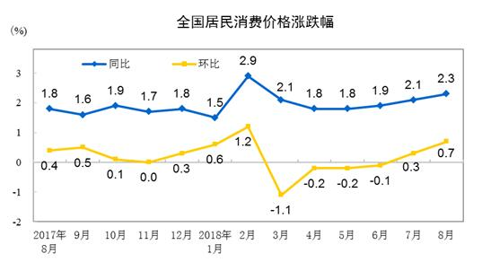 中国CPI8月同比上升2.3%,创6个月新高